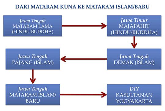 silsilah kerajaan mataram islam dari majapahit