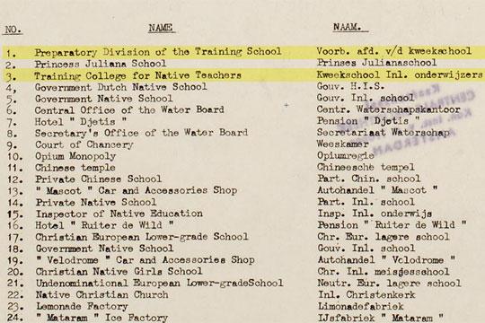 nama tempat di yogyakarta tahun 1945