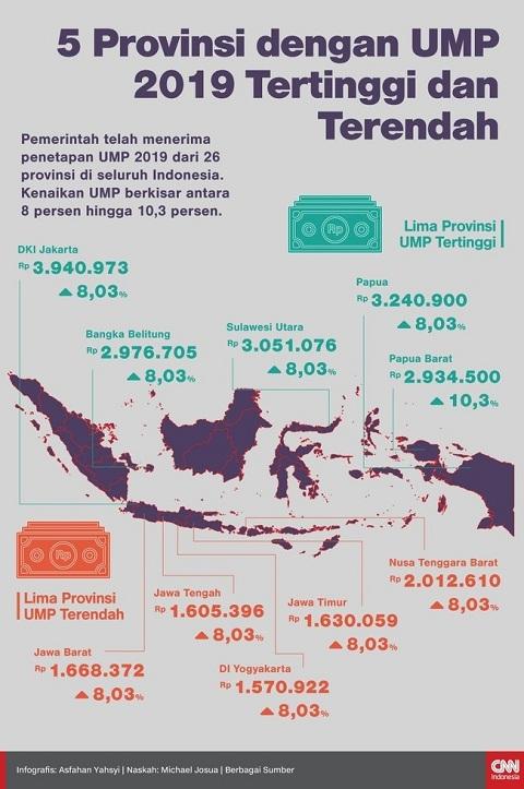 infografis upah minimum yogyakarta